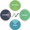 2. Bild / Solutions 4 Science GmbH